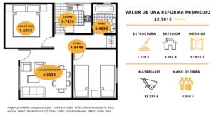 Informe de Andimac sobre el coste de reformar una vivienda.