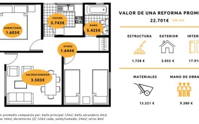 La reforma integral de una vivienda cuesta de media 26.000 euros