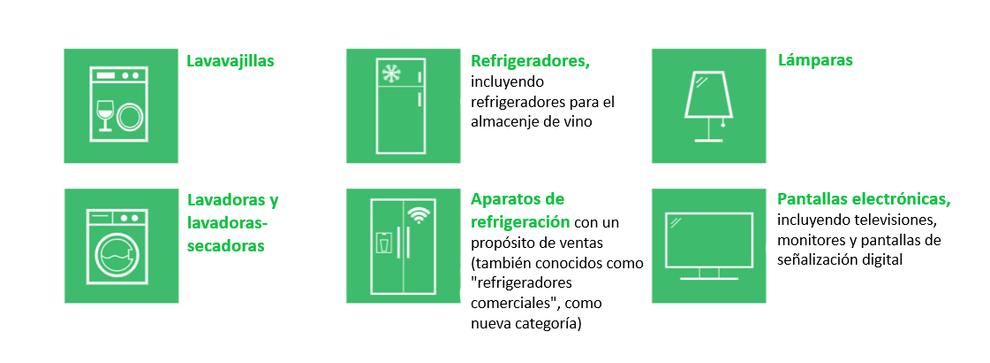 Electrodomésticos con nuevas etiquetas en 2021.
